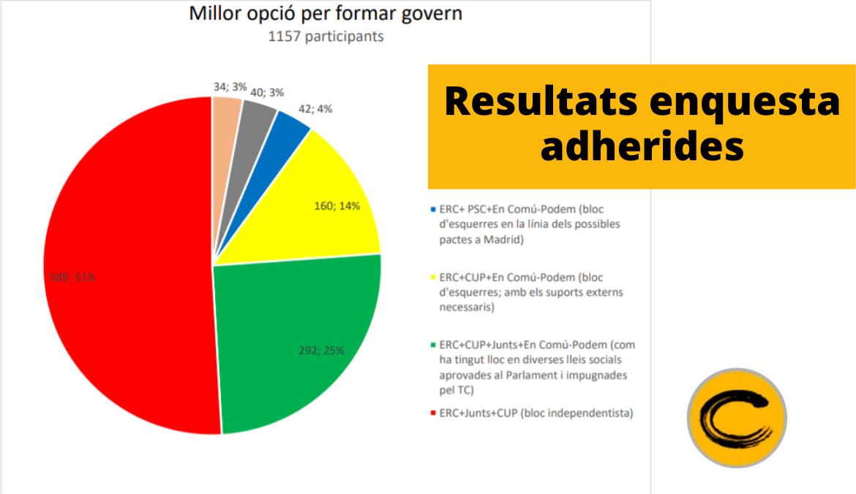 """Resultat enquesta adherides """"Prioritats sobre pactes del nou Govern i sobre el Pla de Govern"""""""